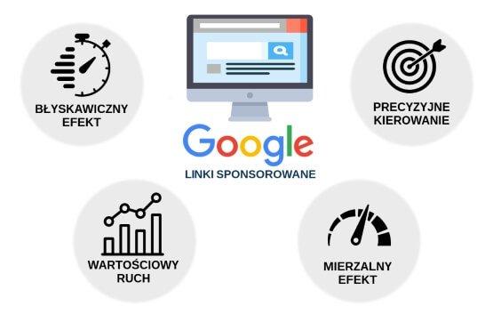 Linki sponsorowane Google AdWords – z czym to się je